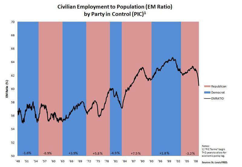 EM Ratio Chart
