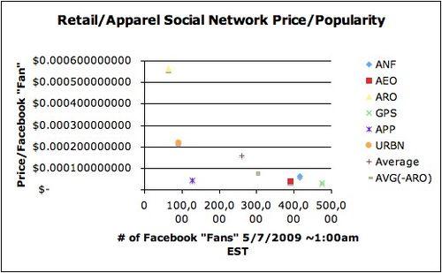 Retail price per popularity 5-7-09