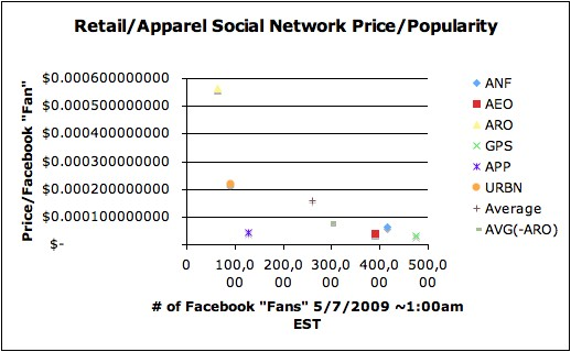 Retail price per popularity 5-7-09