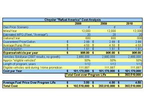 Chrysler_gas_program_costs
